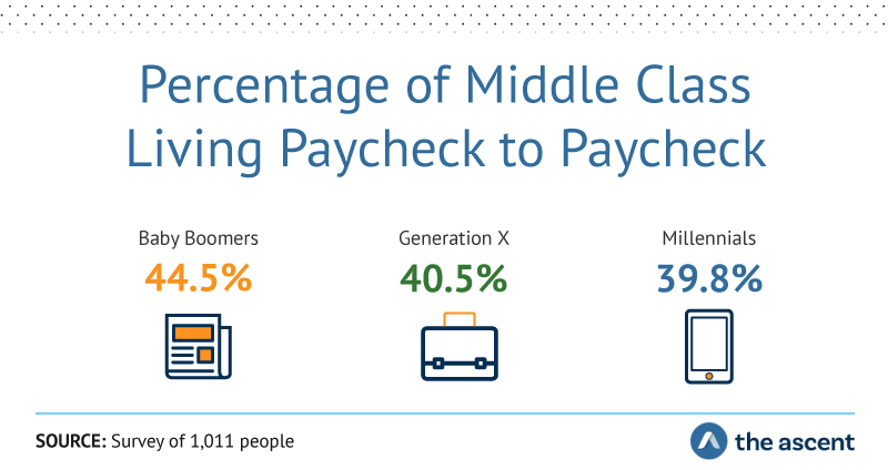 Percentage of Middle Class Living Paycheck to Paycheck: Baby Boomers 44.5%, Generation X 40.5%, and Millennials 39.8% . Source: Survey of 1,011 people by The Ascent.