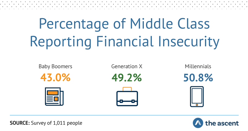 Percentage of Middle Class Reporting Financial Insecurity: Baby Boomers 43%, Generation X 49.2%, and Millennials 50.8%. Source: Survey of 1,011 people by The Ascent.