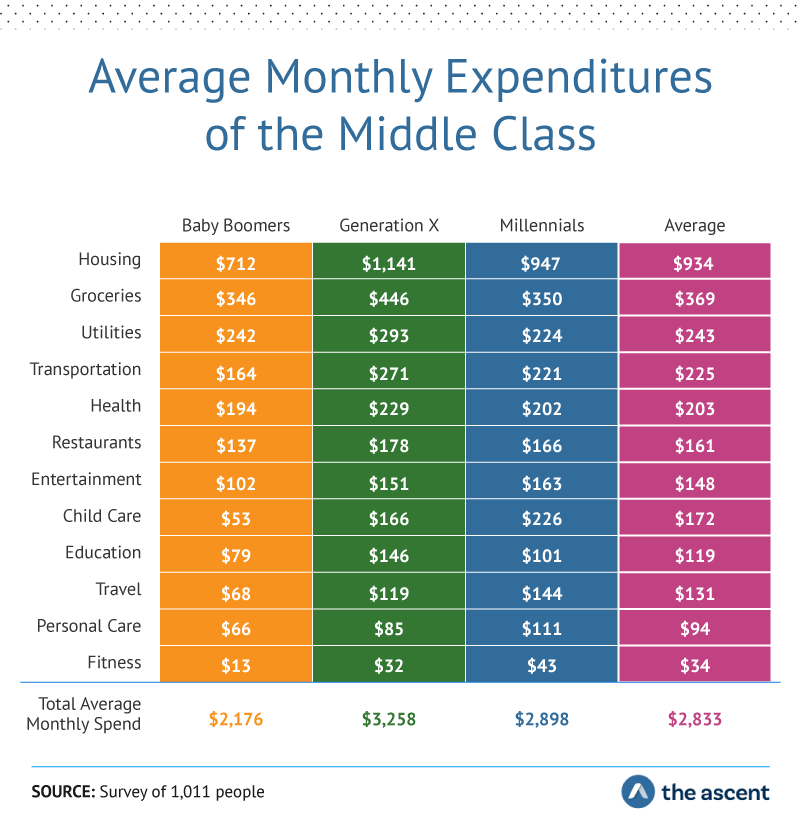 Average Monthly Expenditures of the Middle Class. Housing: Baby Boomers $712, Generation X $1,141, Millennials $947, Average $934. Groceries: Baby Boomers $346,Generation X $446, Millennials $350, Average $369. Utilities: Baby Boomers $242, Generation X $293, Millennials $224, Average $243. Transportation: Baby Boomers $164, Generation X $271, Millennials $221, Average $225. Health:Baby Boomers $194, Generation X $229, Millennials $202, Average $203. Restaurants: Baby Boomers $137, Generation X $178, Millennials $166, Average $161. Entertainment: Baby Boomers $102, Generation X $151, Millennials $163, Average $148. Child care: Baby Boomers $53, Generation X $166, Millennials $226, Average $172. Education: Baby Boomers $79, Generation X $146, Millennials $101, Average $119. Travel: Baby Boomers $68, Generation X $119, Millennials $144, Average $131. Personal care: Baby Boomers $66, Generation X $85, Millennials $111, Average $94. Fitness: Baby Boomers $13, Generation X $32, Millennials $43, Average $34.Total Average Monthly Spend: Baby Boomers $2,176, Generation X $3,258 Millennials $2,898, and Average $2,833. Source: Survey of 1,011 people by The Ascent.