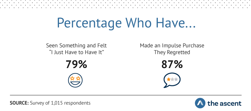"""Percentage Who Have...Seen Something and Felt """"I Just Have to Have It"""" 79%, Made an Impulse Purchase They Regretted 87%"""