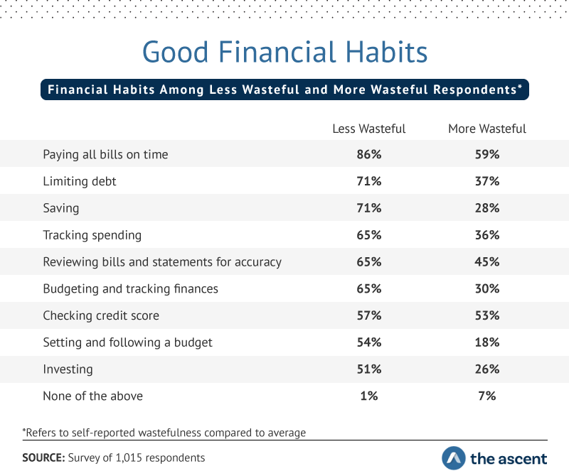 Good Financial Habits: Financial Habits Among Less Wasteful and More Wasteful Respondents...More wasteful than averagePaying all bills on time59%Less wasteful than averagePaying all bills on time86% More wasteful than averageChecking your credit score53%Less wasteful than averageChecking your credit score57% More wasteful than averageReviewing bills and statements for accuracy45%Less wasteful than averageReviewing bills and statements for accuracy65% More wasteful than averageLimiting debt37%Less wasteful than averageLimiting debt71% More wasteful than averageTracking spending36%Less wasteful than averageTracking spending65% More wasteful than averageBudget and track finances30%Less wasteful than averageBudget and track finances65% More wasteful than averageSaving28%Less wasteful than averageSaving71% More wasteful than averageInvesting26%Less wasteful than averageInvesting51% More wasteful than averageSetting and following a budget18%Less wasteful than averageSetting and following a budget54% More wasteful than averageNone of the above7%Less wasteful than averageNone of the above1%