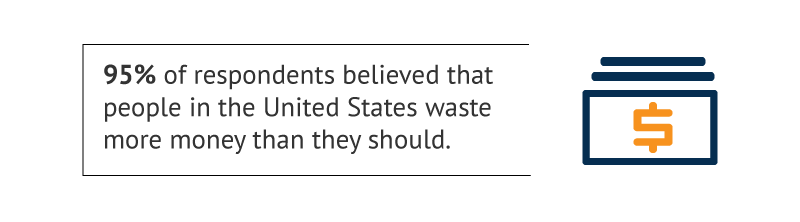 95 percent of respondents believed that people in the United States waste more money that they should.
