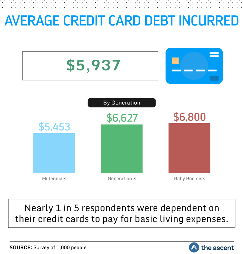 Average Credit Card Debt Incurred is $5,937. Average credit card debt by generation is $5,453 for Millennials, $6,627 for Generation X, and $6,800 for Baby Boomers. Nearly 1 in 5 respondents were dependent on their credit cards to pay for basic living expenses. Source: Survey of 1,000 people by The Ascent.