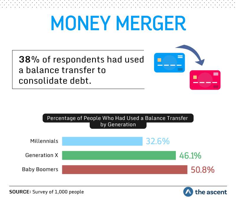 Money Merger: 38 percent of respondents had used a balance transfer to consolidate debt. Percentage of People Who Had Used a Balance Transfer by Generation: 32.6 percent Millennials, 46.1 percent Generation X, and 50.8 percent Baby Boomers. Source: Survey of 1,000 people by The Ascent.