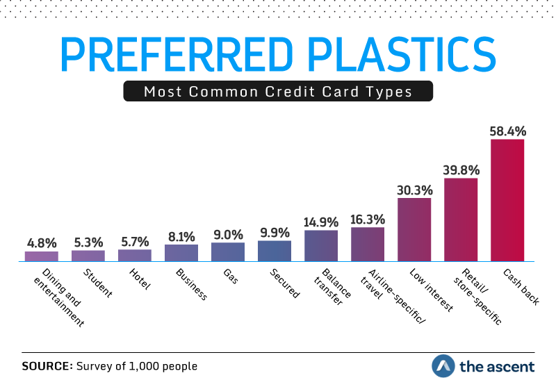 Preferred Plastics: Most Common Credit Card Types. Cash back 58.4 percent, Retail/store-specific 39.8 percent, Low interest 30.3 percent, Airline-specific/travel 16.3 percent, Balance transfer 14.9 percent, Secured 9.9 percent, Gas 9.0 percent, Business 8.1 percent, Hotel 5.7 percent, Student 5.3 percent, and Dining and entertainment 4.8 percent. Source: Survey of 1,000 people by The Ascent.