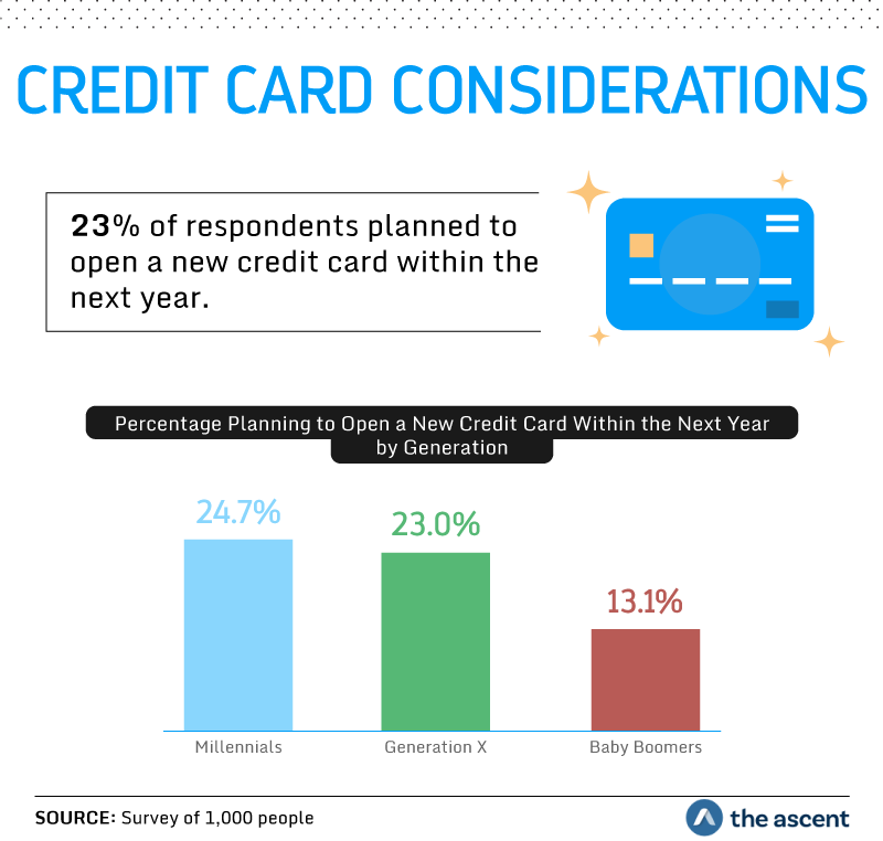 Credit Card Considerations: 23 percent of respondents planned to open a new credit card within the next year. Percentage planning to open a new credit card within the next year by generation: 24.7 percent Millennials, 23.0 percent Generation X, and 13.1 percent Baby Boomers. Source: Survey of 1,000 people by The Ascent.