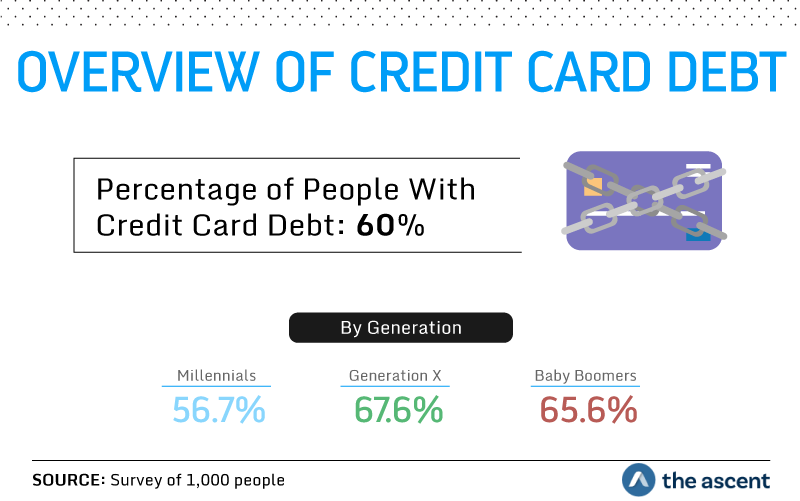 Overview of Credit Card Debt: 60 percent of people have credit card debt. 56.7 percent of Millennials, 67.6 percent of Generation X, and 65.6 percent of Baby Boomers have credit card debt. Source: Survey of 1,000 people by The Ascent.