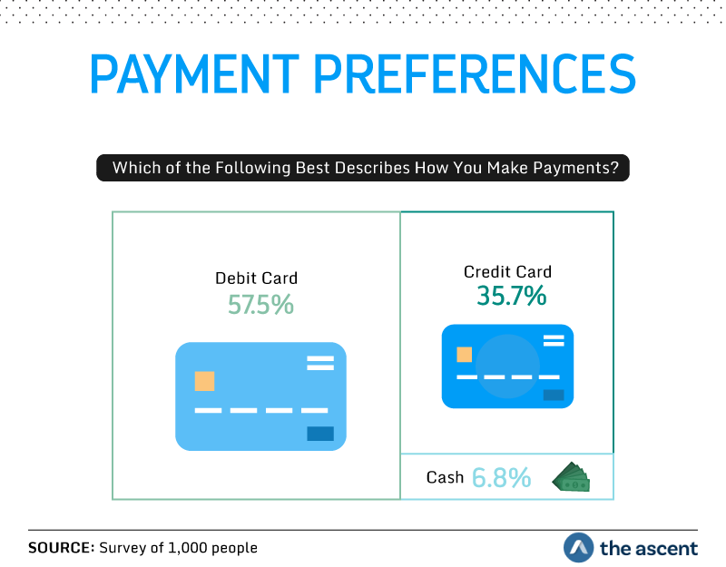 Payment Preferences: Which of the Following Best Describes How You Make Payments? 57.5 percent use a debit card, 35.7 percent use a credit card, and 6.8 percent use cash. Source: Survey of 1,000 people by The Ascent